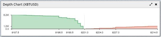 BitMEX Come Funziona, Depth Chart