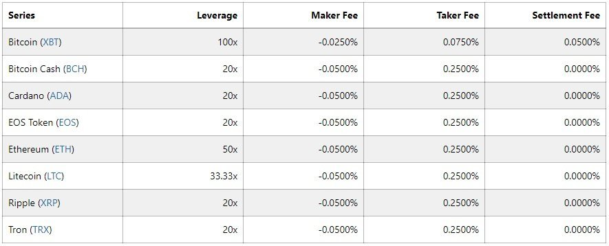 BitMEX Fees per i Futures Contract