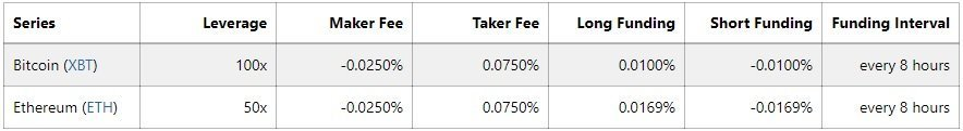BitMEX Fees per i Perpetual Contracts